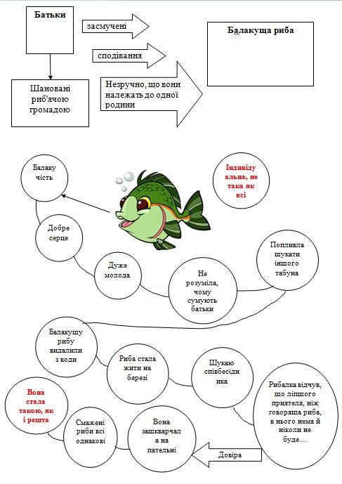 говорюща риба аналіз